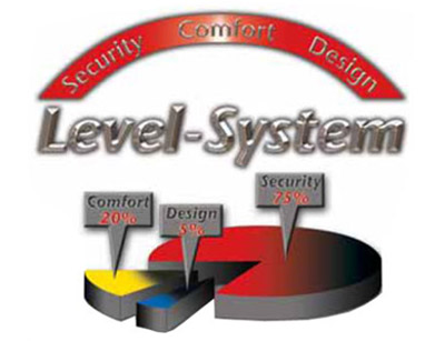 Level System