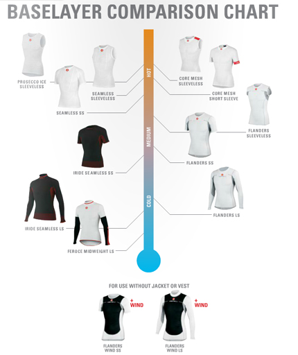 Base Layer Chart