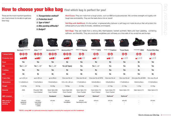 How to Choose Your Bike