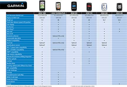 Garmin Edge Comparison Chart